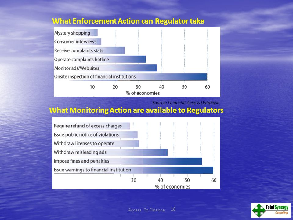 18 What Monitoring Action are available to Regulators Source: Financial Access Database Access To Finance What Enforcement Action can Regulator take