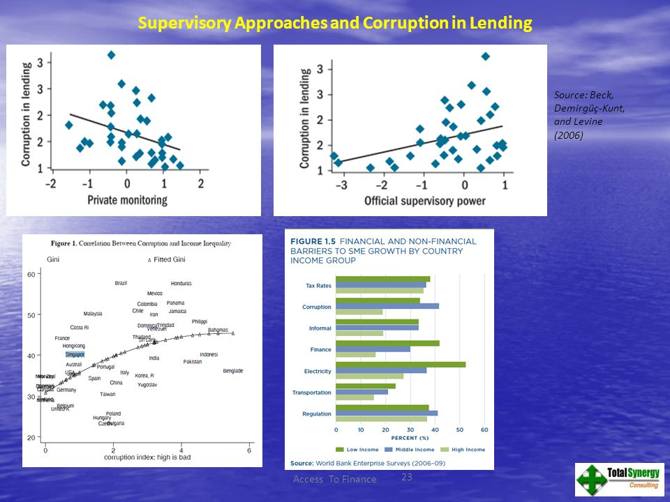23 Source: Beck, Demirgüç-Kunt, and Levine (2006) Supervisory Approaches and Corruption in Lending Access To Finance