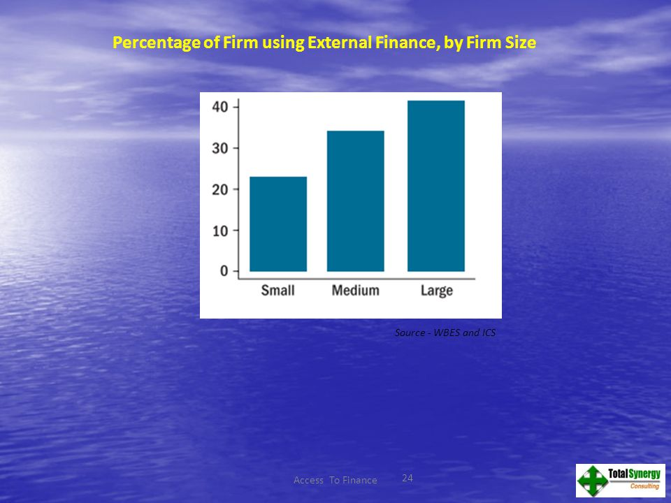 24 Percentage of Firm using External Finance, by Firm Size Source - WBES and ICS Access To Finance
