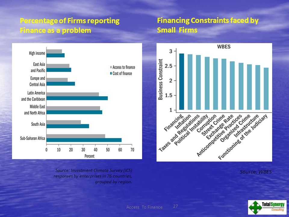 27 Access To Finance Financing Constraints faced by Small Firms Source: WBES Percentage of Firms reporting Finance as a problem Source: Investment Climate Survey (ICS) responses by enterprises in 76 countries, grouped by region.