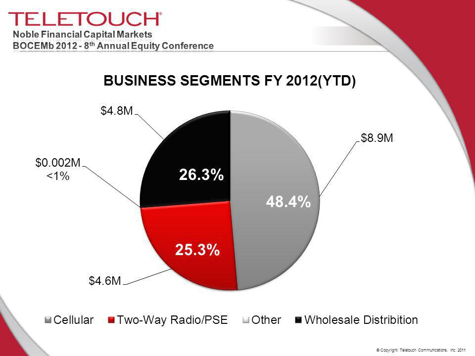 © Copyright Teletouch Communications, Inc. 2011 26.3% 48.4% 25.3%
