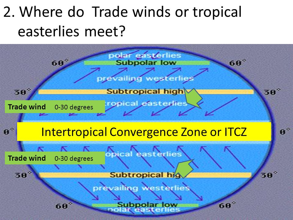 2. Where do Trade winds or tropical easterlies meet? Intertropical Convergence Zone or ITCZ Trade wind 0-30 degrees