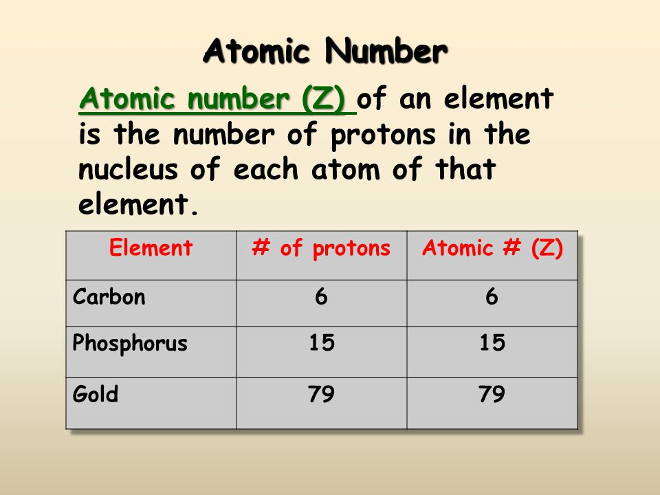 Atomic Number Atomic number (Z) Atomic number (Z) of an element is the number of protons in the nucleus of each atom of that element.