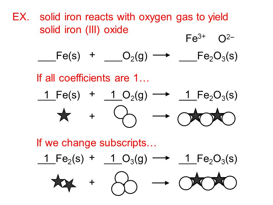 EX. solid iron reacts with oxygen gas to yield solid iron (III) oxide If all coefficients are 1… If we change subscripts… Fe 3+ O 2– ___Fe(s) + ___O 2
