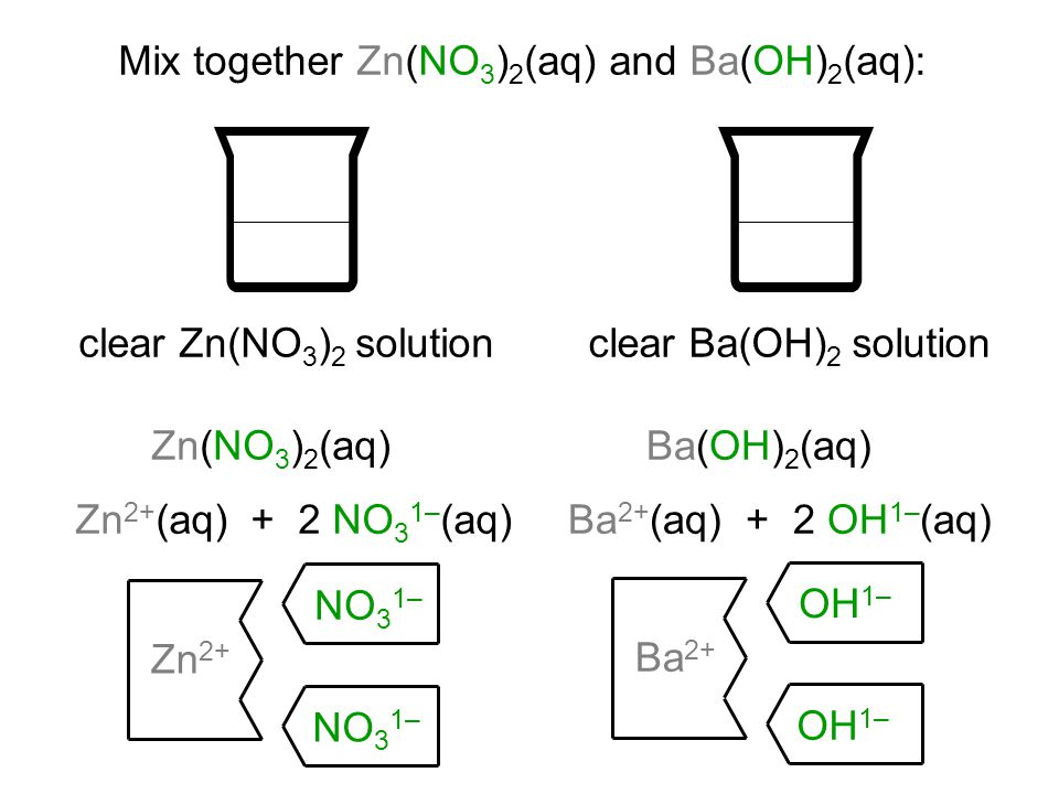 Mix together Zn(NO 3 ) 2 (aq) and Ba(OH) 2 (aq): Zn(NO 3 ) 2 (aq) Ba(OH) 2 (aq) Zn 2+ (aq) + 2 NO 3 1– (aq)Ba 2+ (aq) + 2 OH 1– (aq) Ba 2+ OH 1– Zn 2+ NO 3 1– clear Zn(NO 3 ) 2 solutionclear Ba(OH) 2 solution