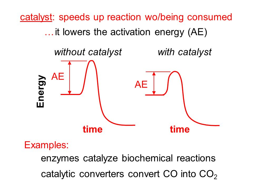 catalyst: speeds up reaction wo/being consumed … it lowers the activation energy (AE) AE timetime without catalystwith catalyst Examples: enzymes catalyze biochemical reactions catalytic converters convert CO into CO 2 Energy