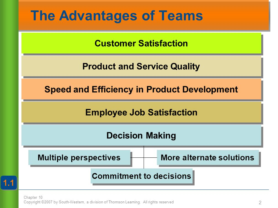 Chapter 10 Copyright ©2007 by South-Western, a division of Thomson Learning. All rights reserved 2 The Advantages of Teams 1.1 Customer Satisfaction P