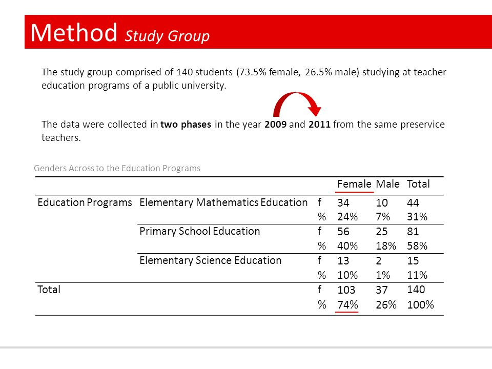 Method Study Group FemaleMaleTotal Education ProgramsElementary Mathematics Educationf 341044 %24%7%7%31% Primary School Educationf 562581 %40%18%58% Elementary Science Educationf 13215 %10%1%1%11% Totalf 10337 140 %74%26%100% The study group comprised of 140 students (73.5% female, 26.5% male) studying at teacher education programs of a public university.