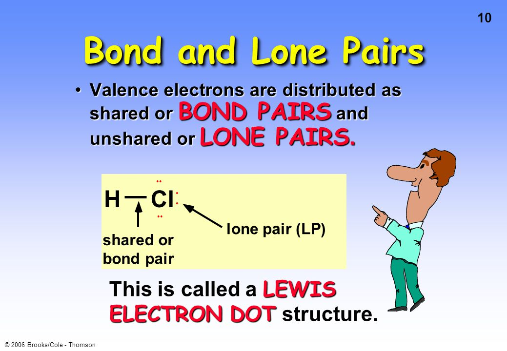 10 © 2006 Brooks/Cole - Thomson Bond and Lone Pairs Valence electrons are distributed as shared or BOND PAIRS and unshared or LONE PAIRS.Valence electrons are distributed as shared or BOND PAIRS and unshared or LONE PAIRS.