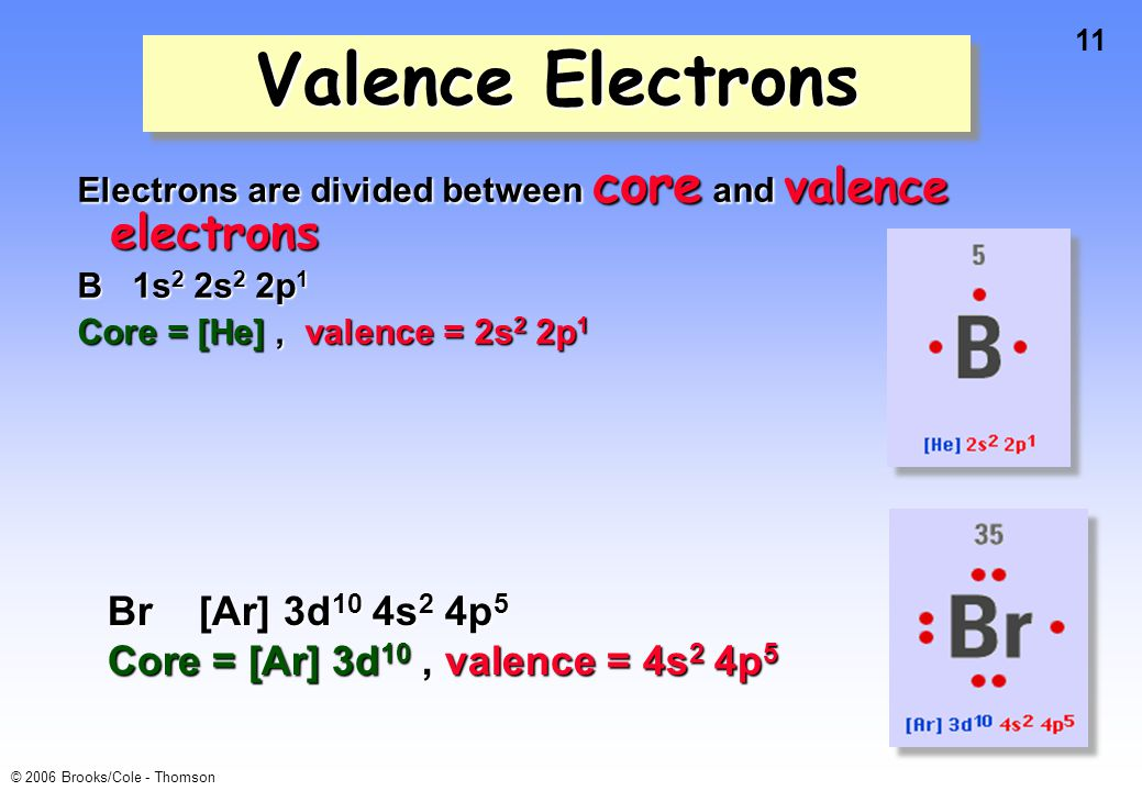 11 © 2006 Brooks/Cole - Thomson Valence Electrons Electrons are divided between core and valence electrons B 1s 2 2s 2 2p 1 Core = [He], valence = 2s 2 2p 1 Br [Ar] 3d 10 4s 2 4p 5 Core = [Ar] 3d 10, valence = 4s 2 4p 5