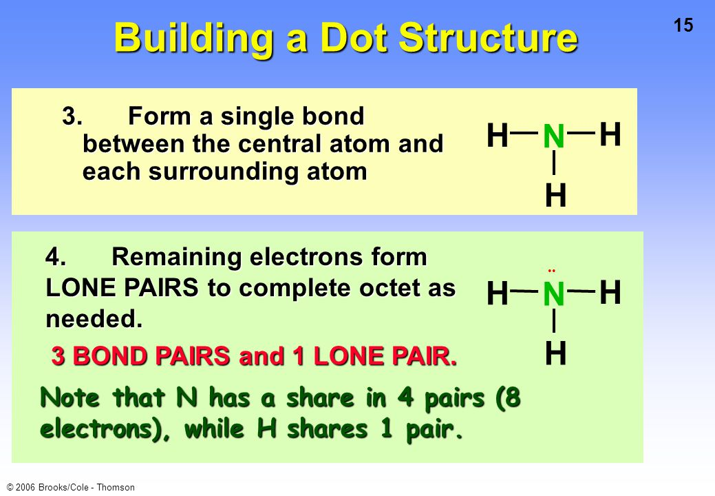 15 © 2006 Brooks/Cole - Thomson 3.Form a single bond between the central atom and each surrounding atom H H H N Building a Dot Structure H H H N 4.Remaining electrons form LONE PAIRS to complete octet as needed.