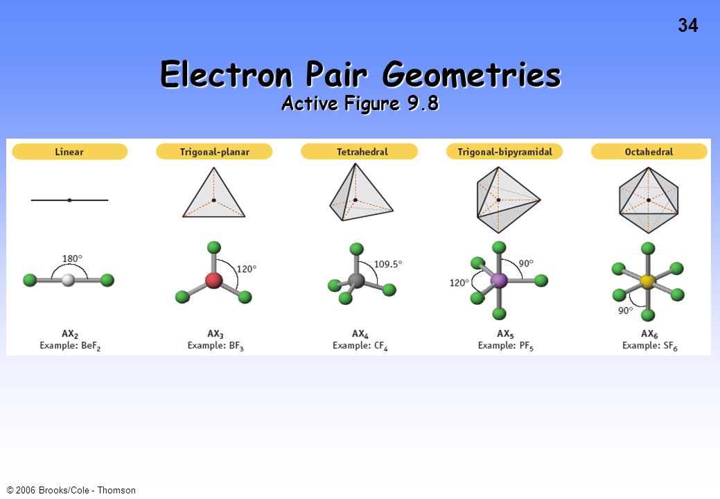 34 © 2006 Brooks/Cole - Thomson Electron Pair Geometries Active Figure 9.8