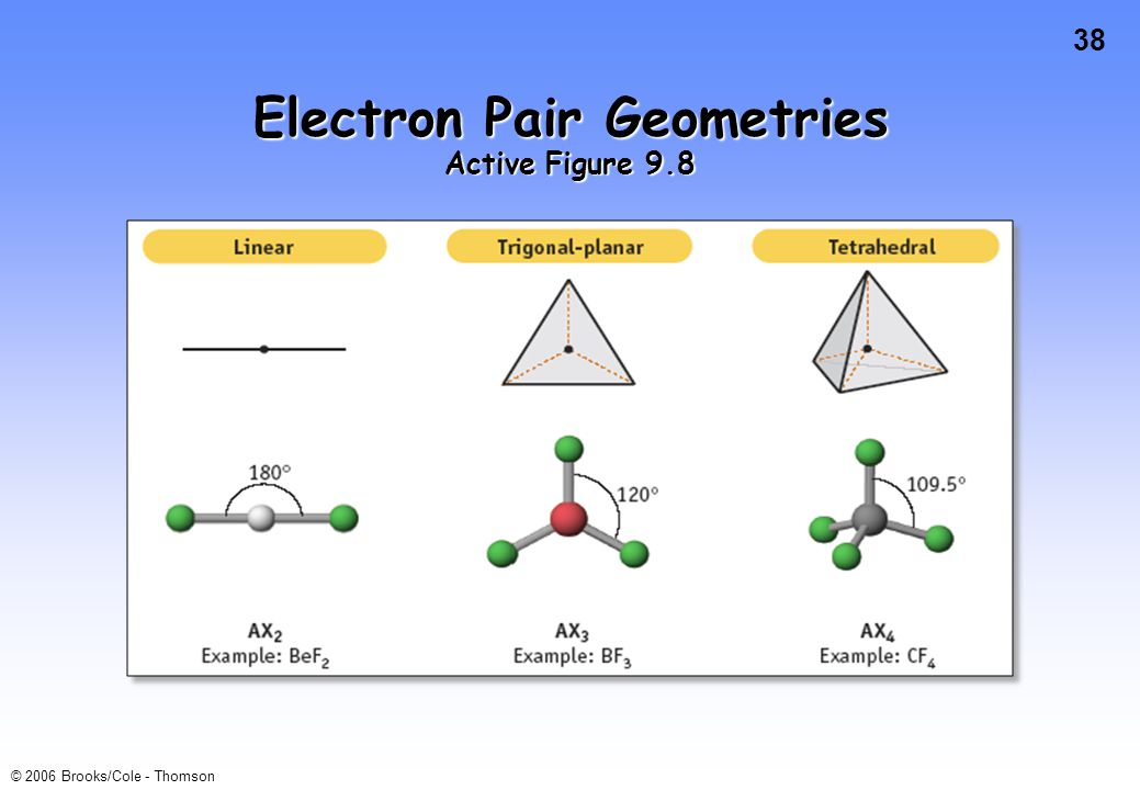 38 © 2006 Brooks/Cole - Thomson Electron Pair Geometries Active Figure 9.8