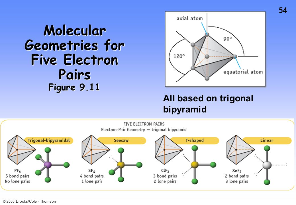 54 © 2006 Brooks/Cole - Thomson Molecular Geometries for Five Electron Pairs Figure 9.11 All based on trigonal bipyramid