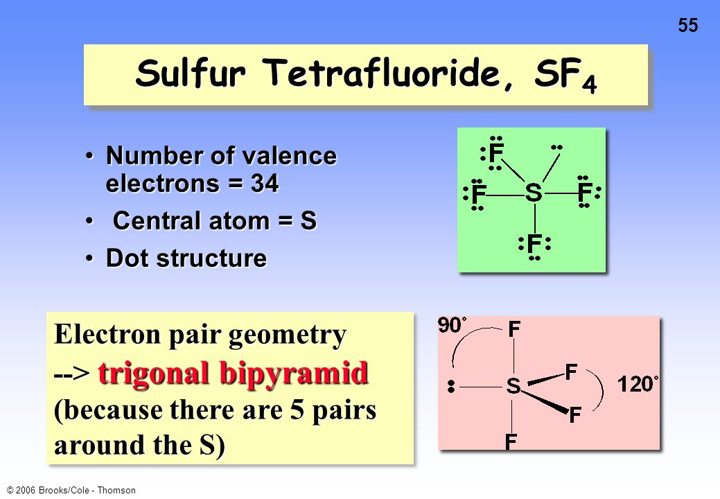 55 © 2006 Brooks/Cole - Thomson Number of valence electrons = 34Number of valence electrons = 34 Central atom = S Central atom = S Dot structureDot structure Sulfur Tetrafluoride, SF 4 Electron pair geometry --> trigonal bipyramid (because there are 5 pairs around the S) Electron pair geometry --> trigonal bipyramid (because there are 5 pairs around the S)