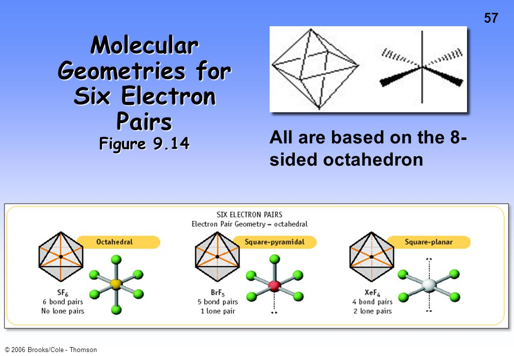 57 © 2006 Brooks/Cole - Thomson Molecular Geometries for Six Electron Pairs Figure 9.14 All are based on the 8- sided octahedron