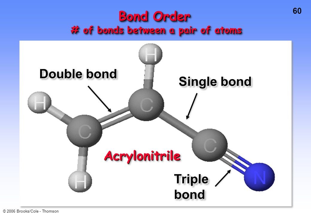 60 © 2006 Brooks/Cole - Thomson Bond Order # of bonds between a pair of atoms # of bonds between a pair of atoms Bond Order # of bonds between a pair of atoms # of bonds between a pair of atoms Double bond Single bond Triple bond AcrylonitrileAcrylonitrile