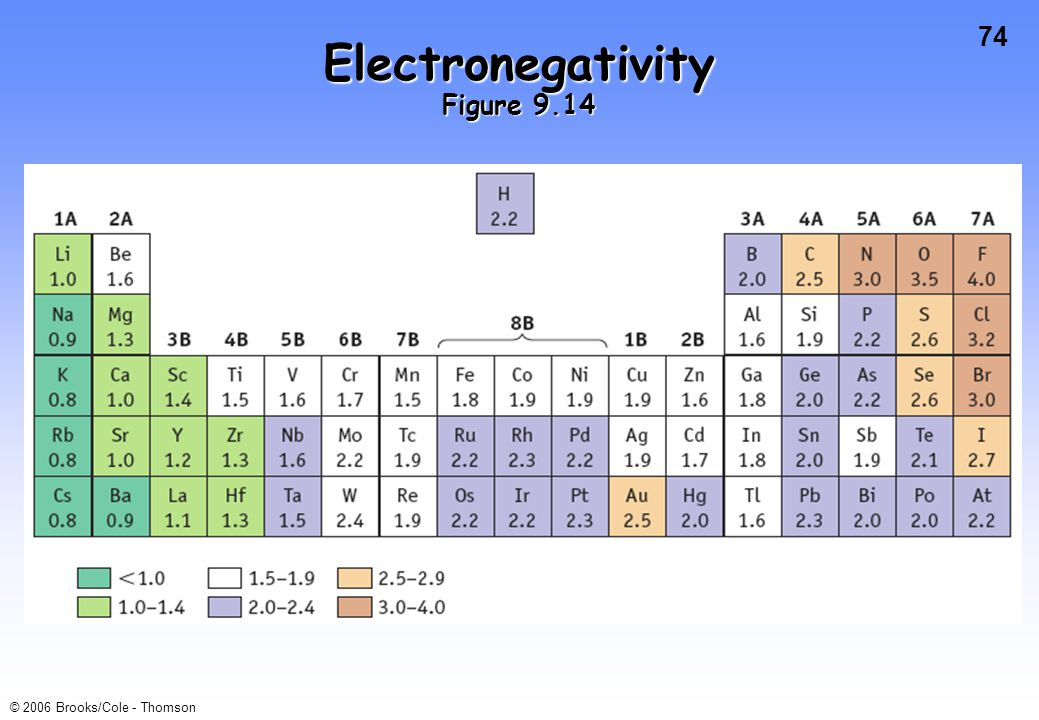 74 © 2006 Brooks/Cole - Thomson Electronegativity Figure 9.14