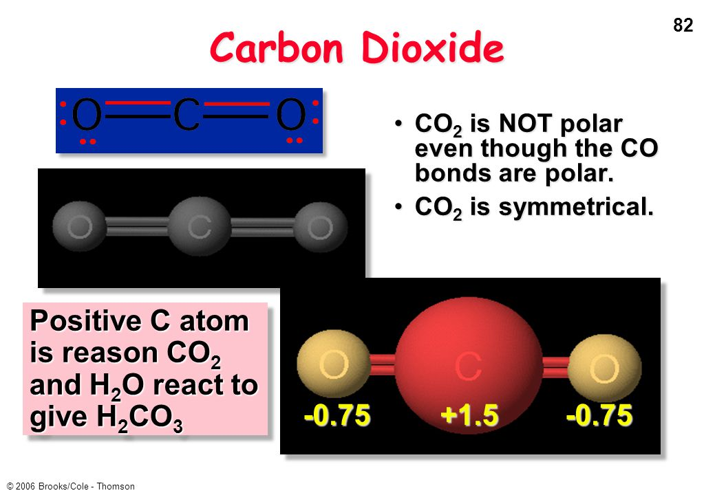 82 © 2006 Brooks/Cole - Thomson Carbon Dioxide CO 2 is NOT polar even though the CO bonds are polar.CO 2 is NOT polar even though the CO bonds are polar.