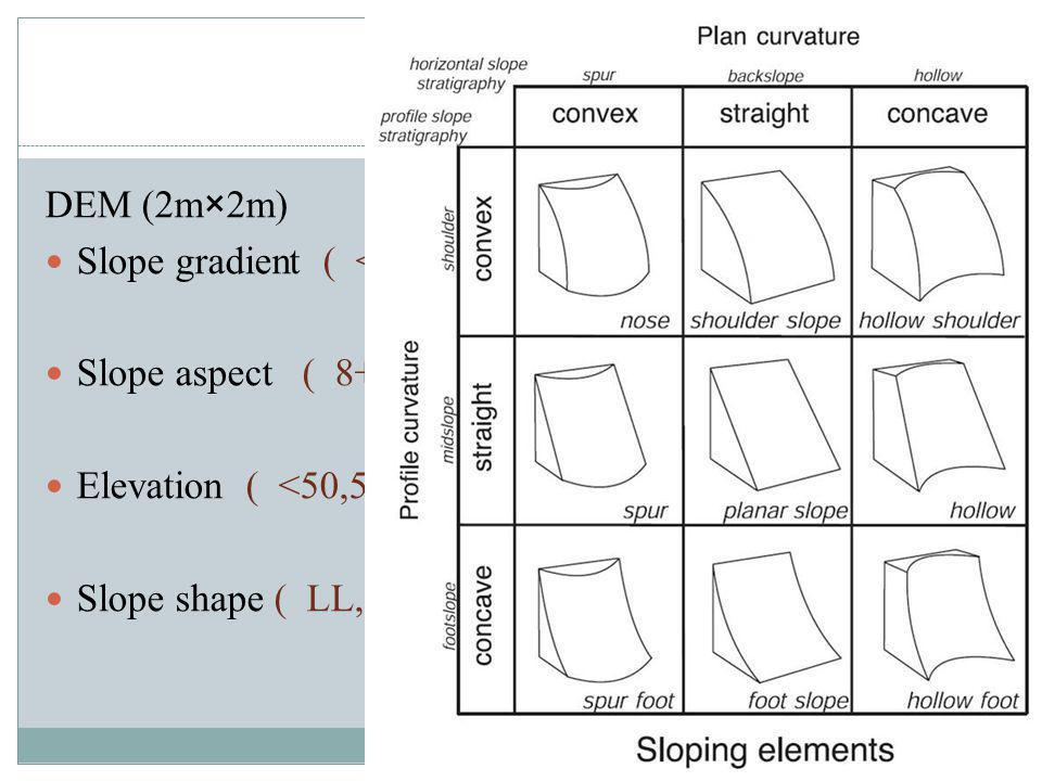 Data DEM (2m×2m) Slope gradient ( <15,15-20,25-30… 50 ) (degree) Slope aspect ( 8+1(flat) ) Elevation ( <50,50-100,100-150… 500 ) (m) Slope shape ( LL, LX, LV, XL, XX, XV, VL, VX, VV )