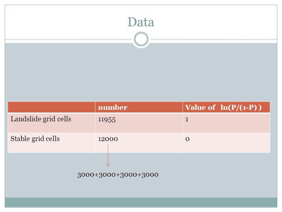 Data numberValue of ln(P/(1-P) ) Landslide grid cells119551 Stable grid cells120000 3000+3000+3000+3000