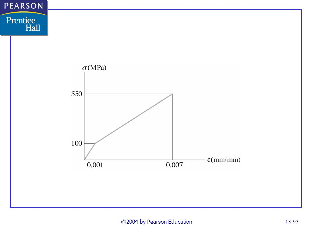 ©2004 by Pearson Education13-93