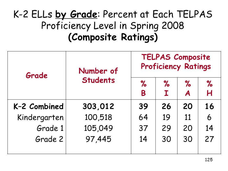 125 K-2 ELLs by Grade: Percent at Each TELPAS Proficiency Level in Spring 2008 (Composite Ratings) Grade Number of Students TELPAS Composite Proficien