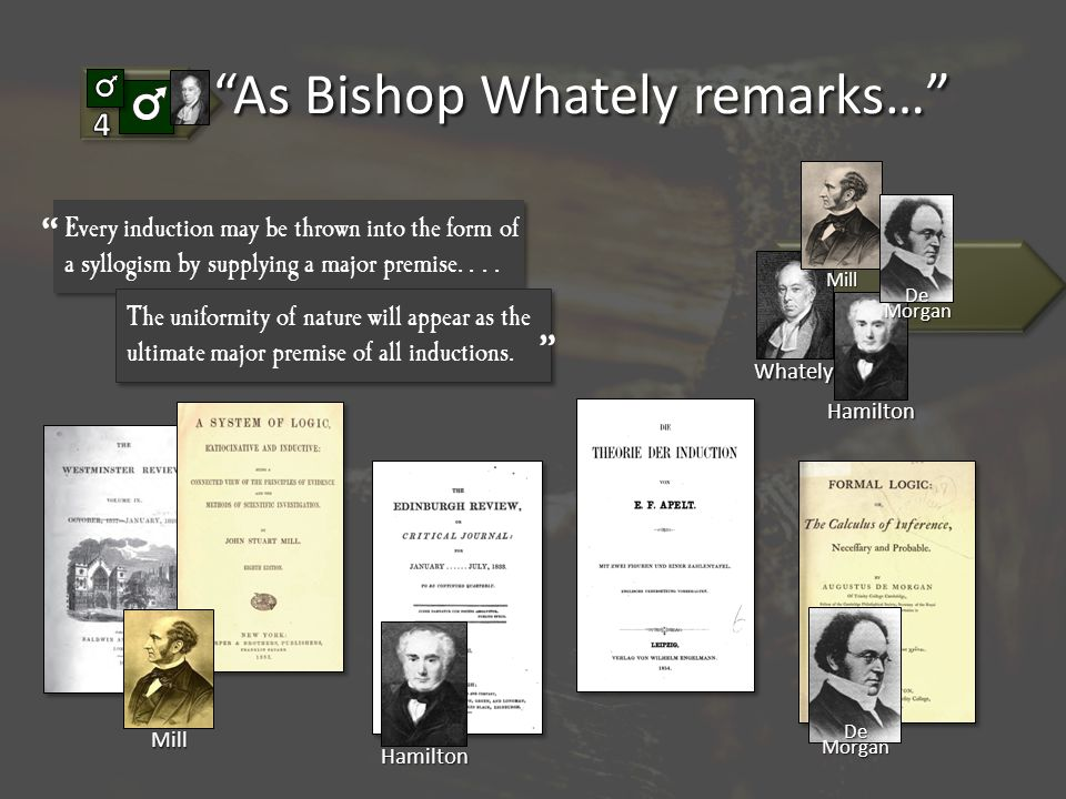 As Bishop Whately remarks… Whately Mill Hamilton Hamilton Mill Every induction may be thrown into the form of a syllogism by supplying a major premise....