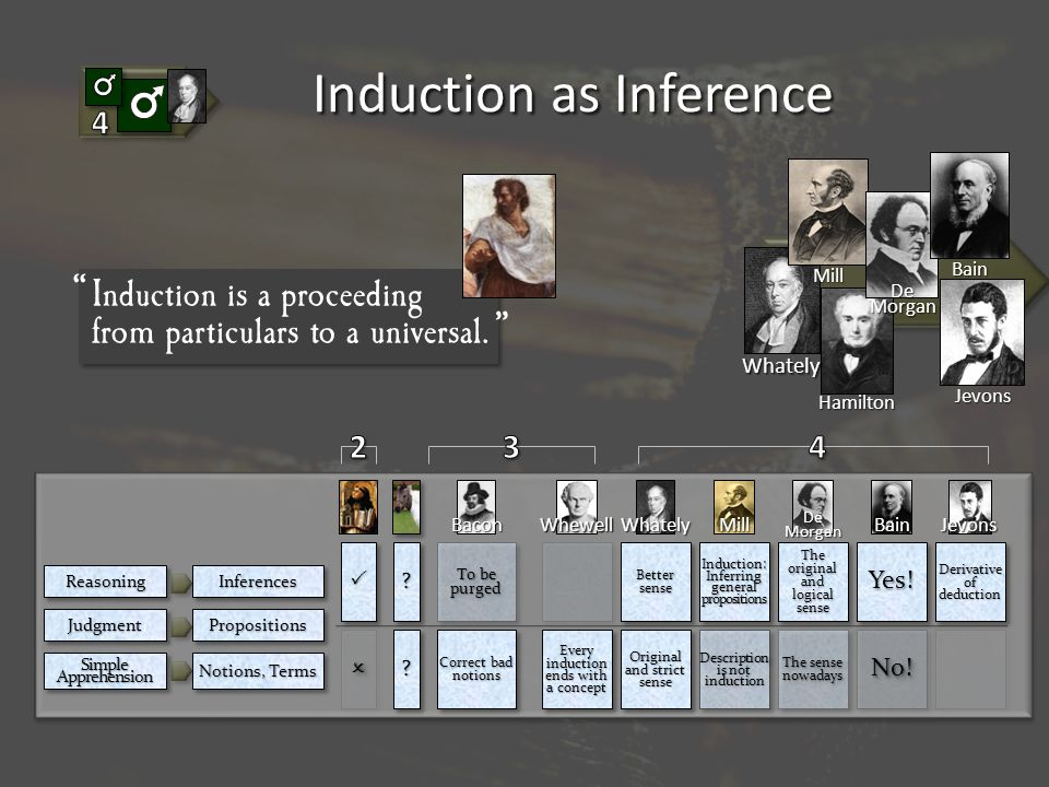 Induction as Inference Whately Mill Hamilton DeMorgan Jevons Bain ReasoningReasoning JudgmentJudgment SimpleApprehensionSimpleApprehension InferencesInferences PropositionsPropositions Notions, Terms Bacon To be purged Correct bad notions Whately Better sense Original and strict sense Mill Induction: Inferring general propositions Description is not induction DeMorgan The original and logical sense The original and logical sense The sense nowadays Bain Yes!Yes.