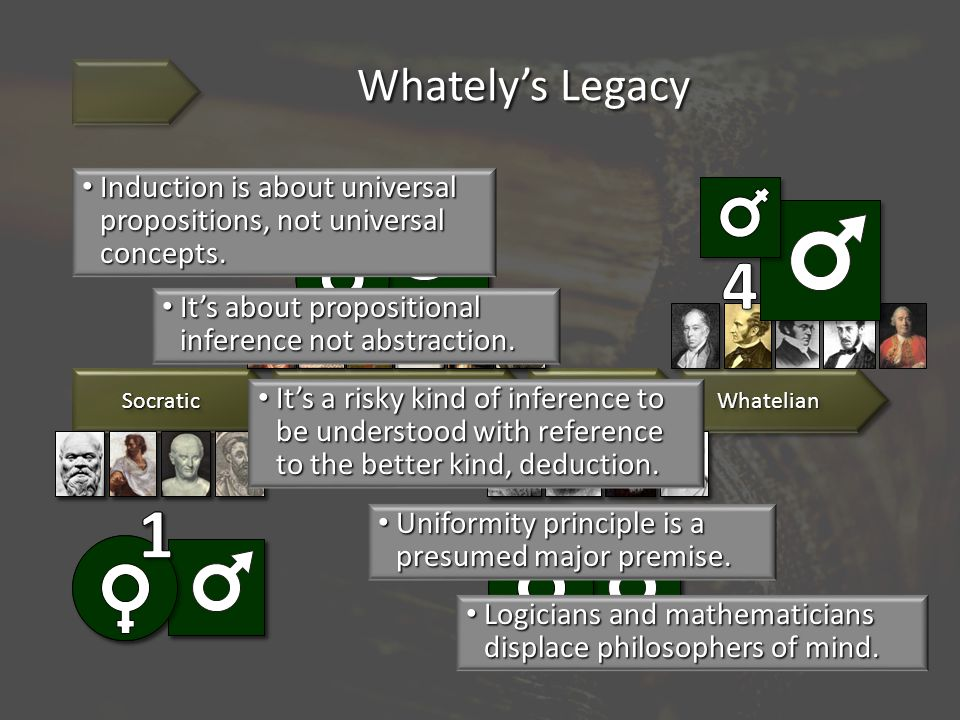 Whately's Legacy WhatelianWhatelian Induction is about universal propositions, not universal concepts.