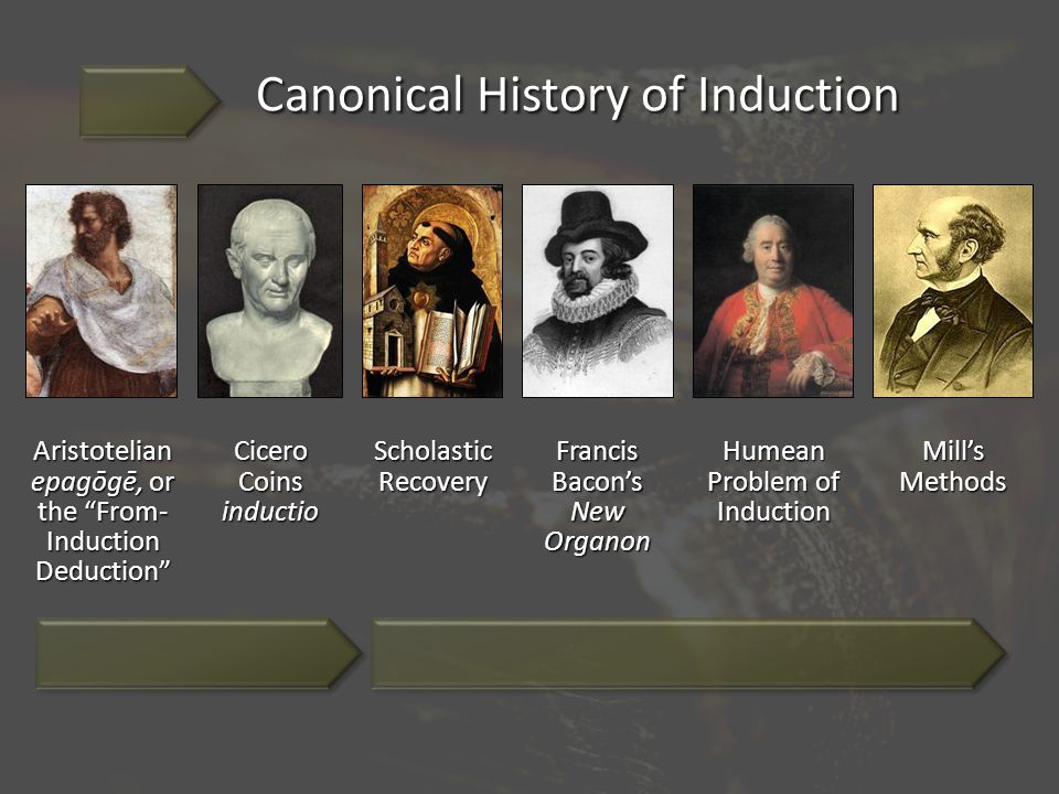 Canonical History of Induction Aristotelian epagōgē, or the From- Induction Deduction Cicero Coins inductio Scholastic Recovery Francis Bacon's New Organon Humean Problem of Induction Mill's Methods