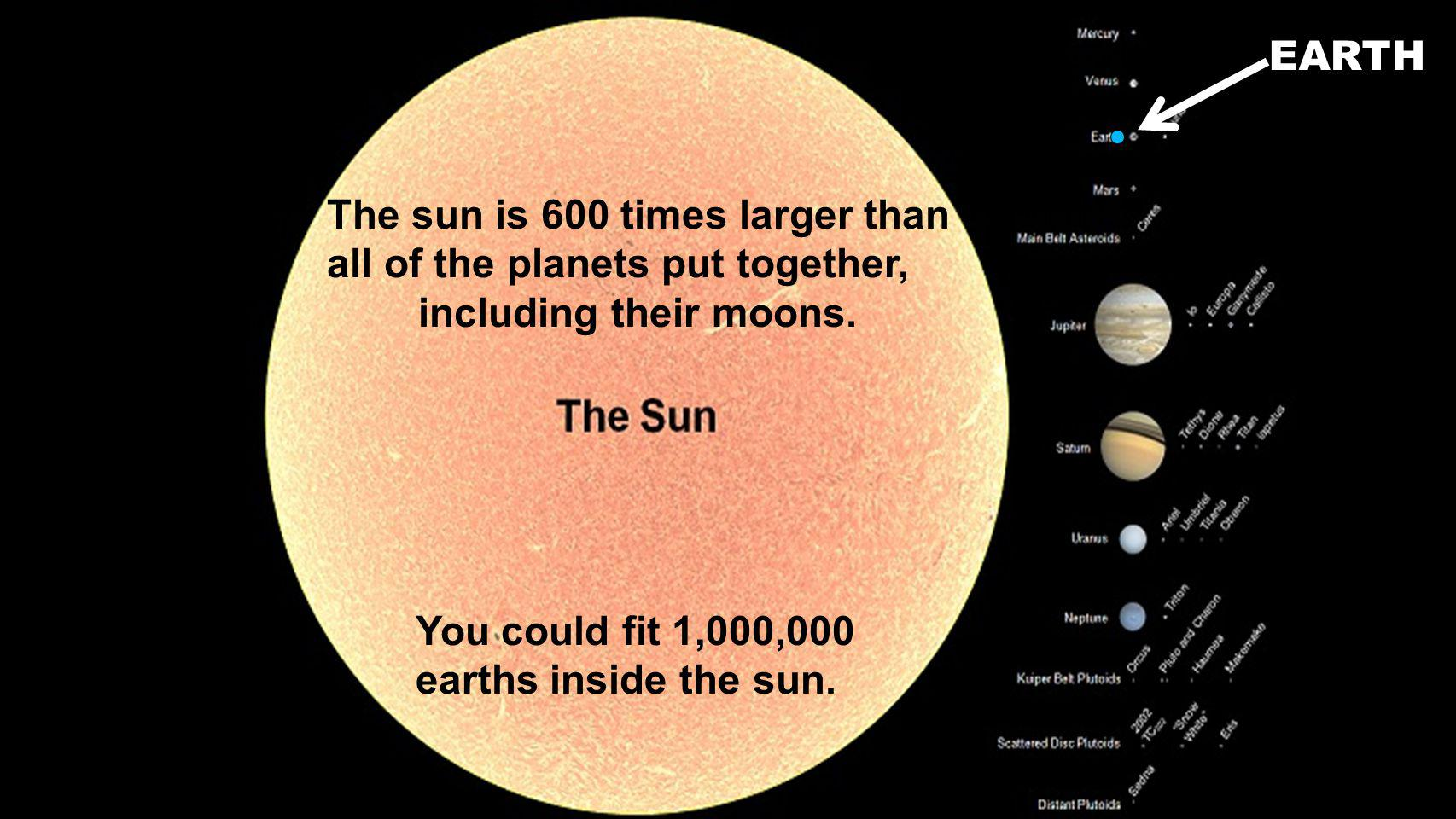 The sun is 600 times larger than all of the planets put together, including their moons.