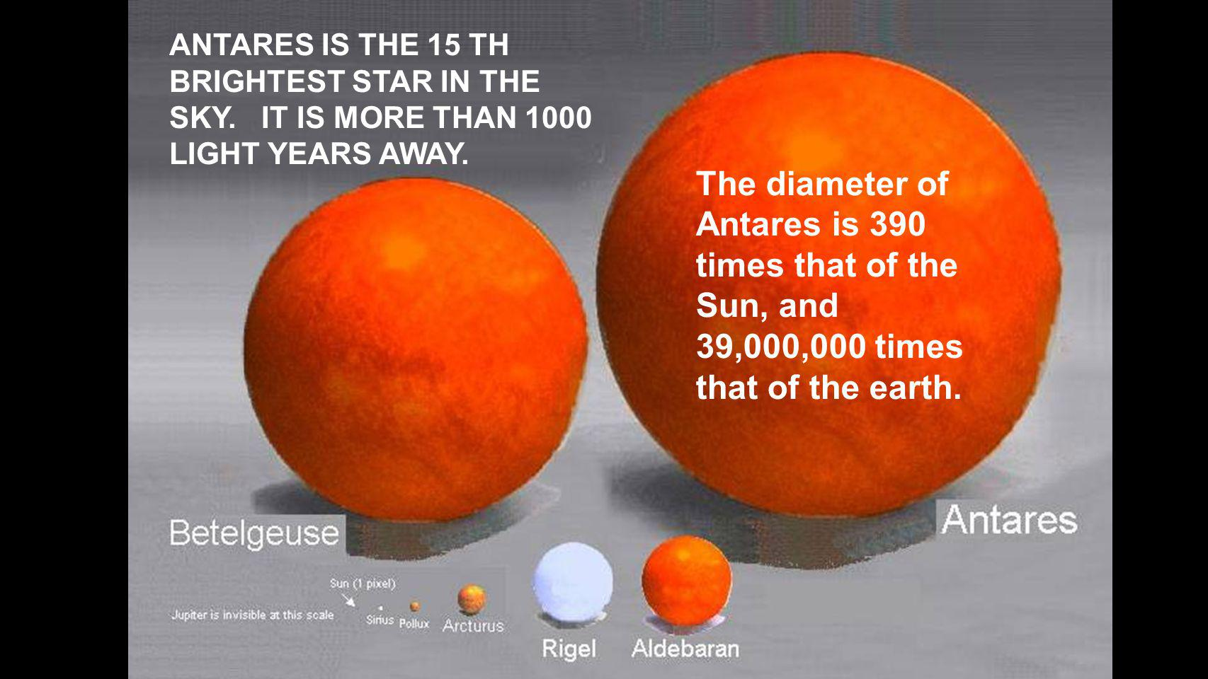 ANTARES IS THE 15 TH BRIGHTEST STAR IN THE SKY. IT IS MORE THAN 1000 LIGHT YEARS AWAY.