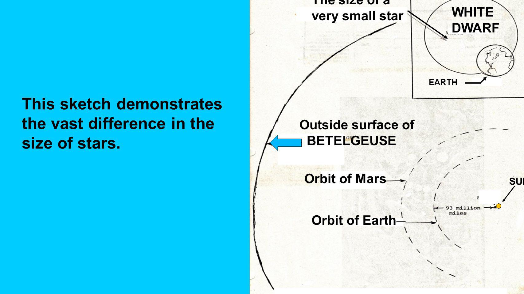 Orbit of Mars Orbit of Earth SUN Outside surface of BETELGEUSE WHITE DWARF EARTH This sketch demonstrates the vast difference in the size of stars.