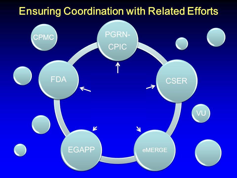 Clin Action PGRN- CPIC CSER eMERGE EGAPP FDA Ensuring Coordination with Related Efforts CPMC VU PGRN- CPIC CSER eMERGE EGAPP FDA Clin Action