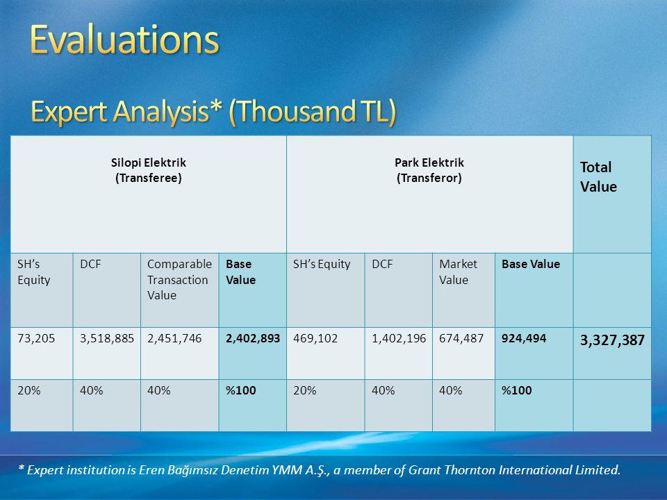 Silopi Elektrik (Transferee) Park Elektrik (Transferor) Total Value SH's Equity DCFComparable Transaction Value Base Value SH's EquityDCFMarket Value Base Value 73,2053,518,8852,451,7462,402,893469,1021,402,196674,487924,494 3,327,387 20%40% %10020%40% %100 * Expert institution is Eren Bağımsız Denetim YMM A.Ş., a member of Grant Thornton International Limited.