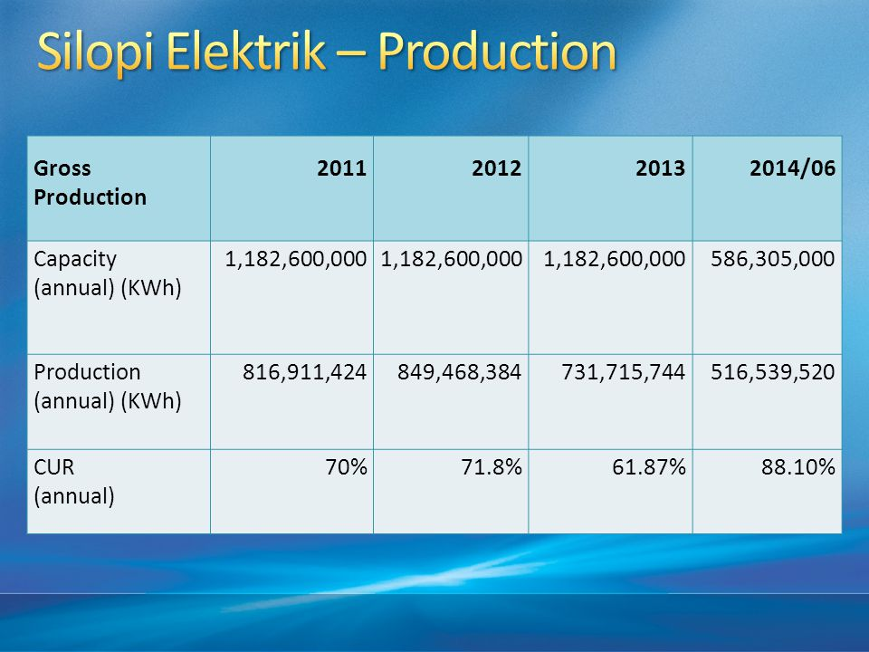 Gross Production 2011 201220132014/06 Capacity (annual) (KWh) 1,182,600,000 586,305,000 Production (annual) (KWh) 816,911,424849,468,384 731,715,744516,539,520 CUR (annual) 70%71.8%61.87%88.10%