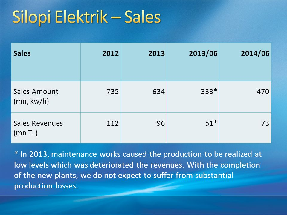 Sales201220132013/062014/06 Sales Amount (mn, kw/h) 735634333*470 Sales Revenues (mn TL) 1129651*73 * In 2013, maintenance works caused the production to be realized at low levels which was deteriorated the revenues.