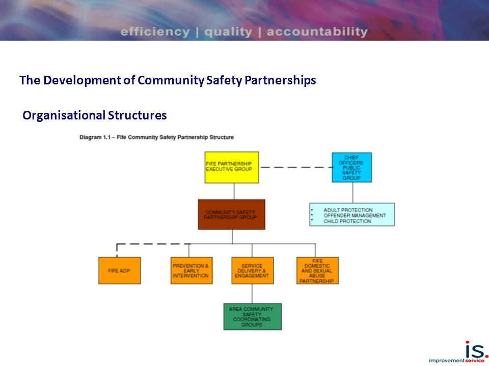 The Development of Community Safety Partnerships Scottish Community Safety Network Report 2013 Highlights variety of structures and approaches Wide range of partners – local and national