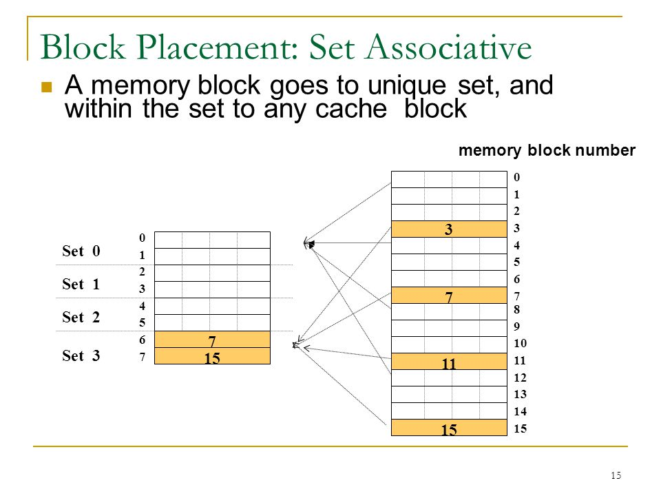 15 Block Placement: Set Associative A memory block goes to unique set, and within the set to any cache block 0123456701234567 8 9 10 11 12 13 14 15 0123456701234567 Set 3 Set 2 Set 0 Set 1 3 7 11 15 7 memory block number