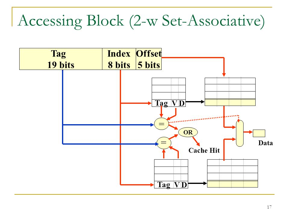 17 Accessing Block (2-w Set-Associative) OR Cache Hit Data Tag 19 bits Index 8 bits Offset 5 bits Tag VD VD = =