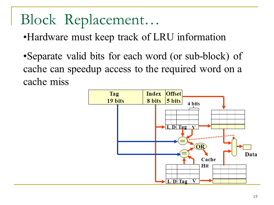 19 Block Replacement… Hardware must keep track of LRU information Separate valid bits for each word (or sub-block) of cache can speedup access to the required word on a cache miss Data OR Cache Hit Tag 19 bits Index 8 bits Offset 5 bits Tag V D = = L V D L 4 bits