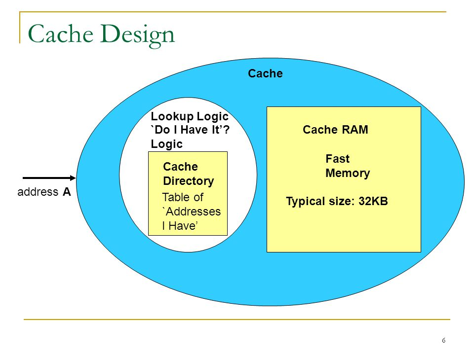 6 Cache Design Cache address A Fast Memory `Do I Have It'? Logic Lookup Logic Table of `Addresses I Have' Cache Directory Cache RAM Typical size: 32KB