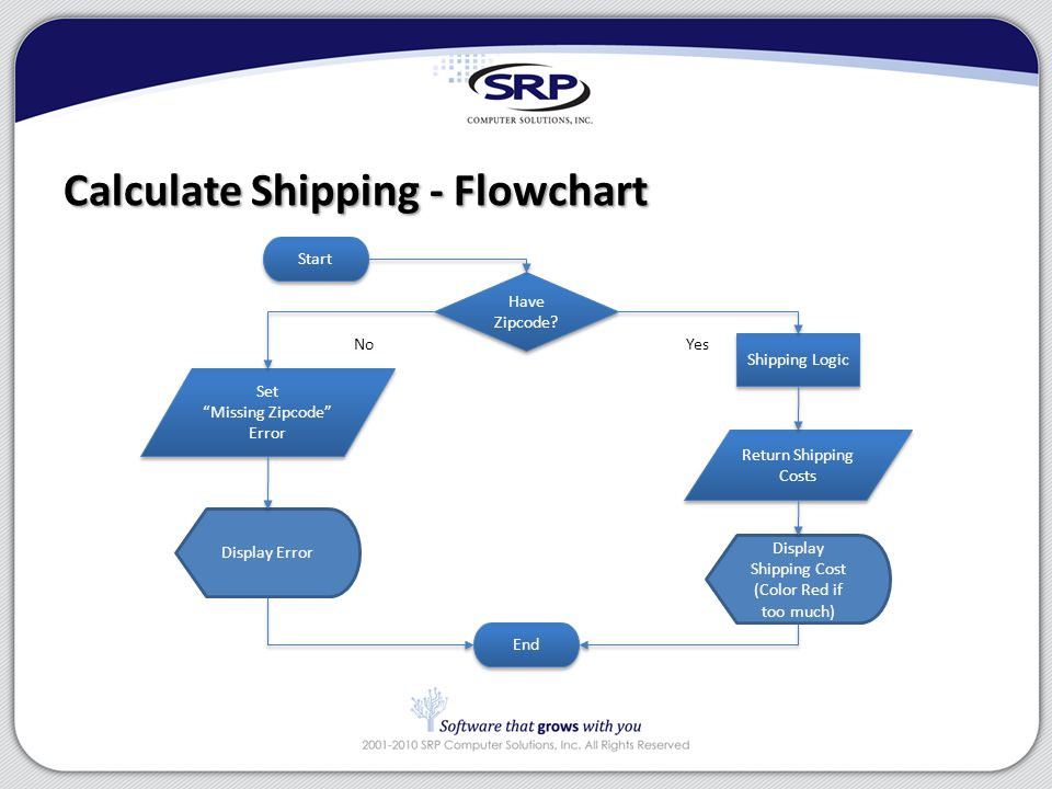 "Calculate Shipping - Flowchart Start End Have Zipcode? Have Zipcode? Set ""Missing Zipcode"" Error Set ""Missing Zipcode"" Error Shipping Logic Return Shi"