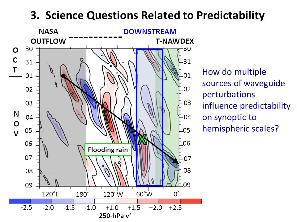 3. Science Questions Related to Predictability How do multiple sources of waveguide perturbations influence predictability on synoptic to hemispheric