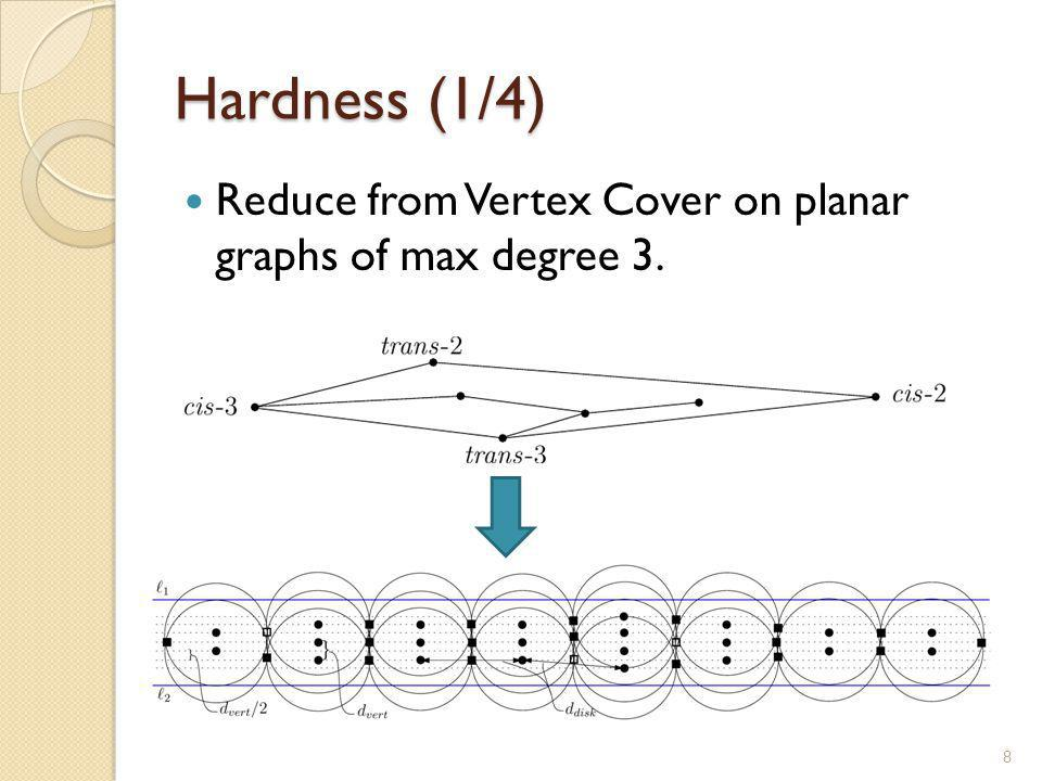 Hardness (1/4) Reduce from Vertex Cover on planar graphs of max degree 3. 8