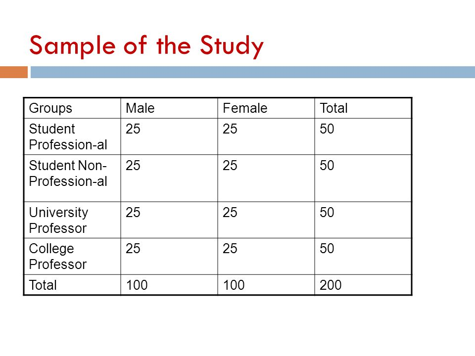 Sample of the Study GroupsMaleFemaleTotal Student Profession-al 25 50 Student Non- Profession-al 25 50 University Professor 25 50 College Professor 25 50 Total100 200