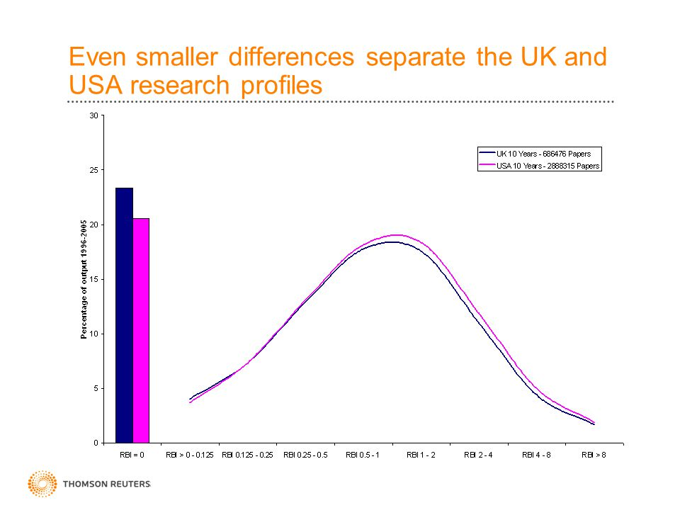 Even smaller differences separate the UK and USA research profiles