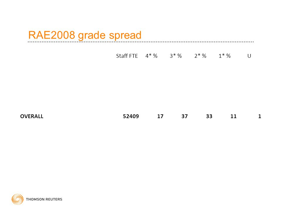 RAE2008 grade spread Staff FTE4* %3* %2* %1* %U HEIs >= 20% 4* [13]49.223.835.029.610.80.8 HEIs < 20% 4* [68]15.55.420.433.830.010.1 Education UoA 451695.915.127.533.120.14.2 OVERALL52409173733111 Golden Triangle 5779430402551 Russell Group excl 51778818423281 1994 Group939218393391 University Alliance5633103038192 Million +342462339274
