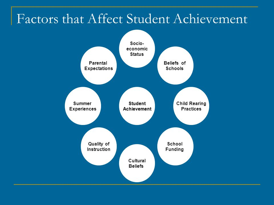 Factors that Affect Student Achievement Parental Expectations Summer Experiences Quality of Instruction Cultural Beliefs School Funding Child Rearing Practices Beliefs of Schools Socio- economic StatusStudentAchievement
